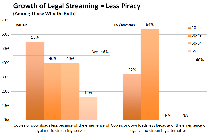 Piracy in the music industry essay